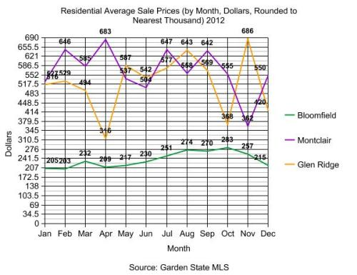 residential sales 2012 graph