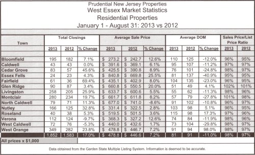 Market Stats closings Aug 13