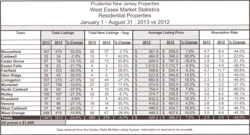 Market Stats listings Aug 13