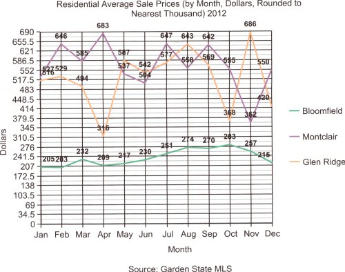 Graph sold prices 2012