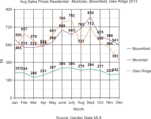 Graph sold prices 2013