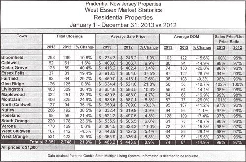 Stats closings 2013