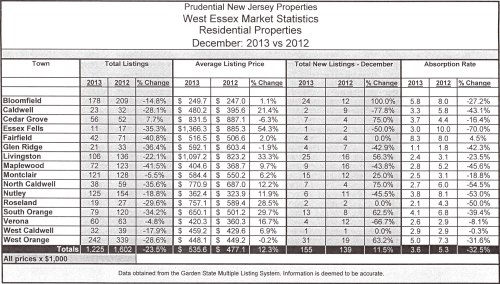 Stats listings 2013
