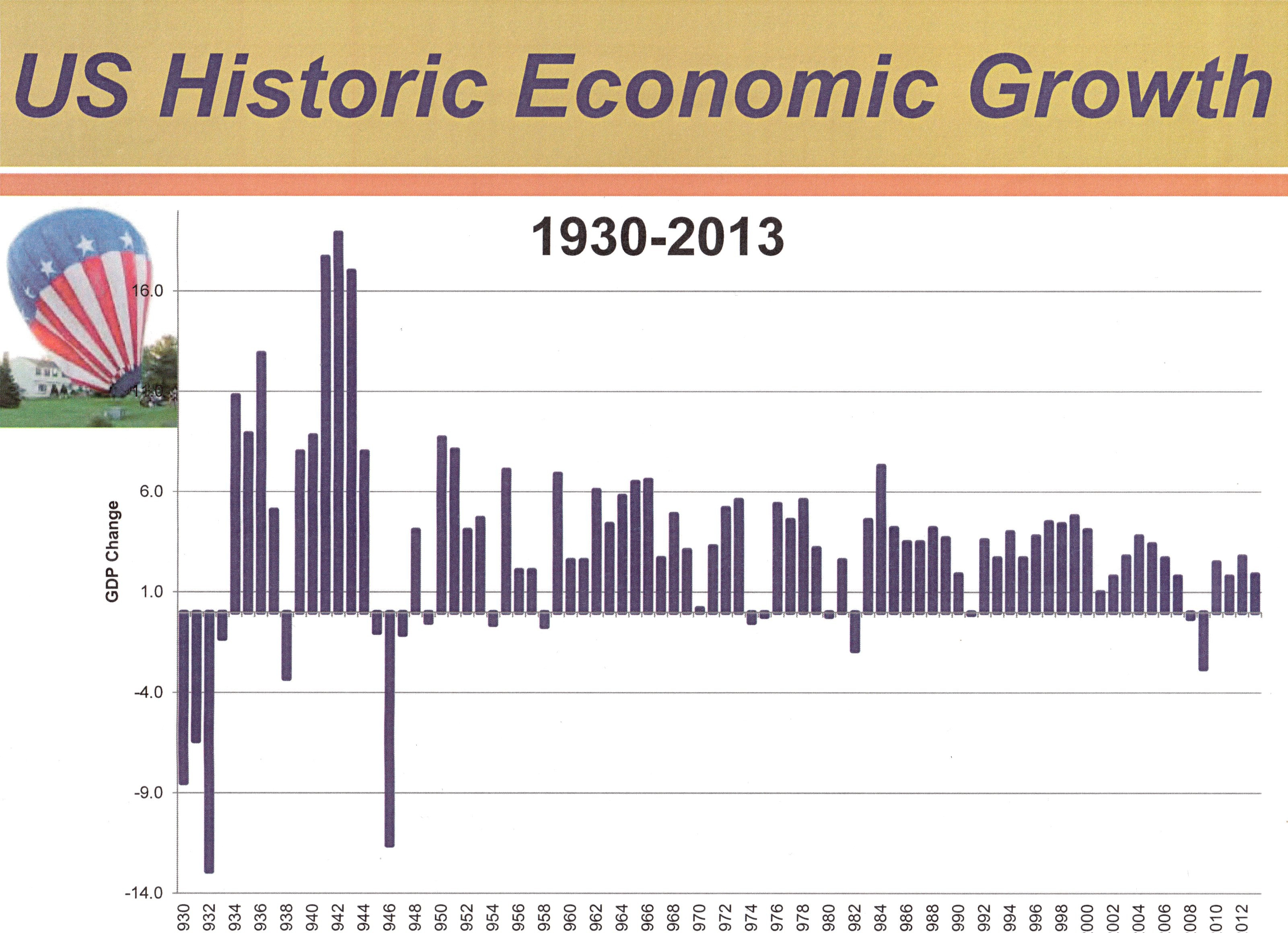 the economic growth in the us I2 the economy before economic growth: 10 this symmetry allows us to use gdp to approximate average incomes by dividing gdp by the total population.
