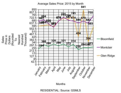 Avg Sales Price Residential 2015
